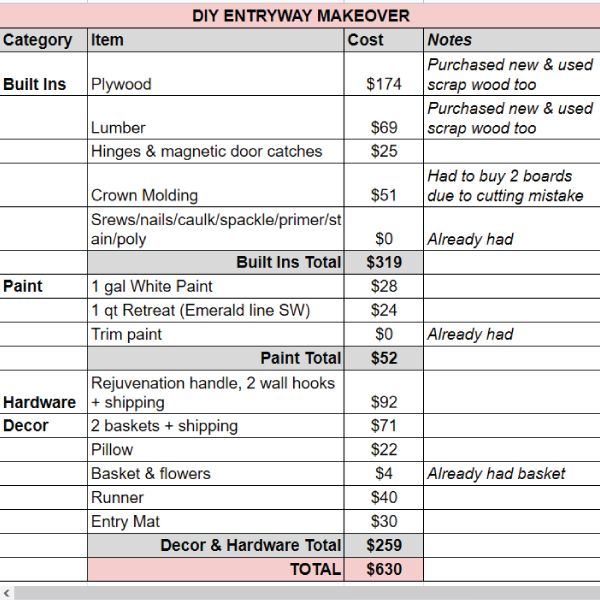 DIY entryway makeover budget breakdown with all expenses and totals and actual costs